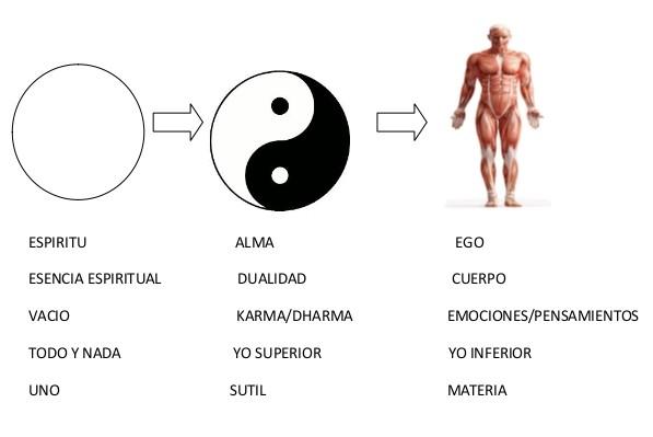 diagrama espiritu alma ego
